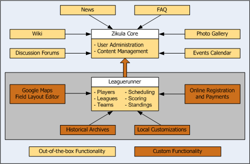TUC Site Functionality Diagram